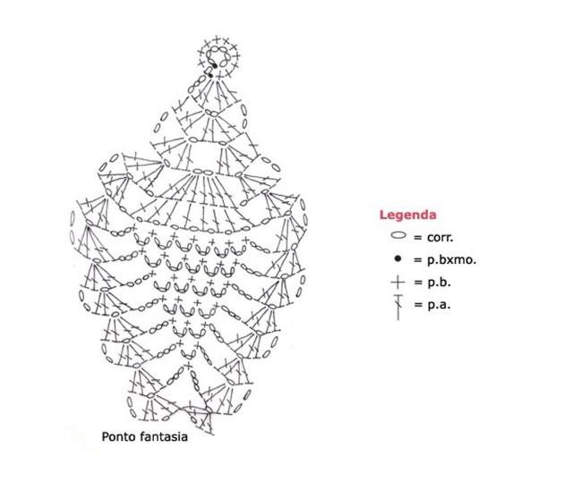 grafico ponto abacaxi simples
